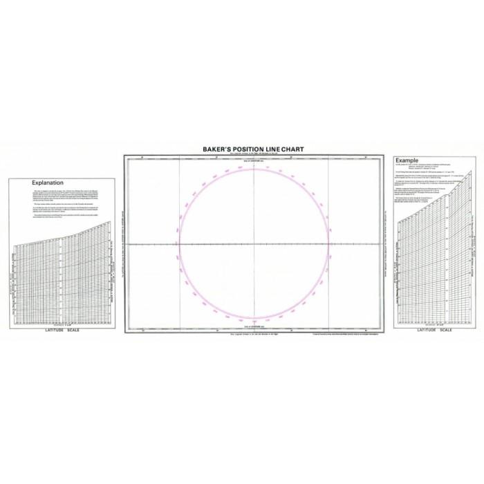 Baker`s Position line Chart Baker`s Position line Chart