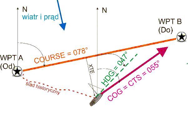 Język nawigacji elektronicznej